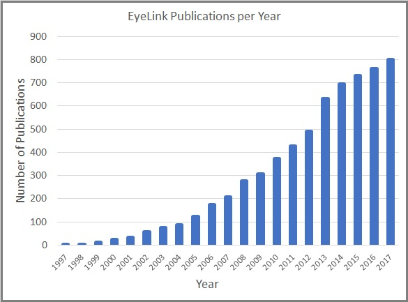 EyeLink Publications by year