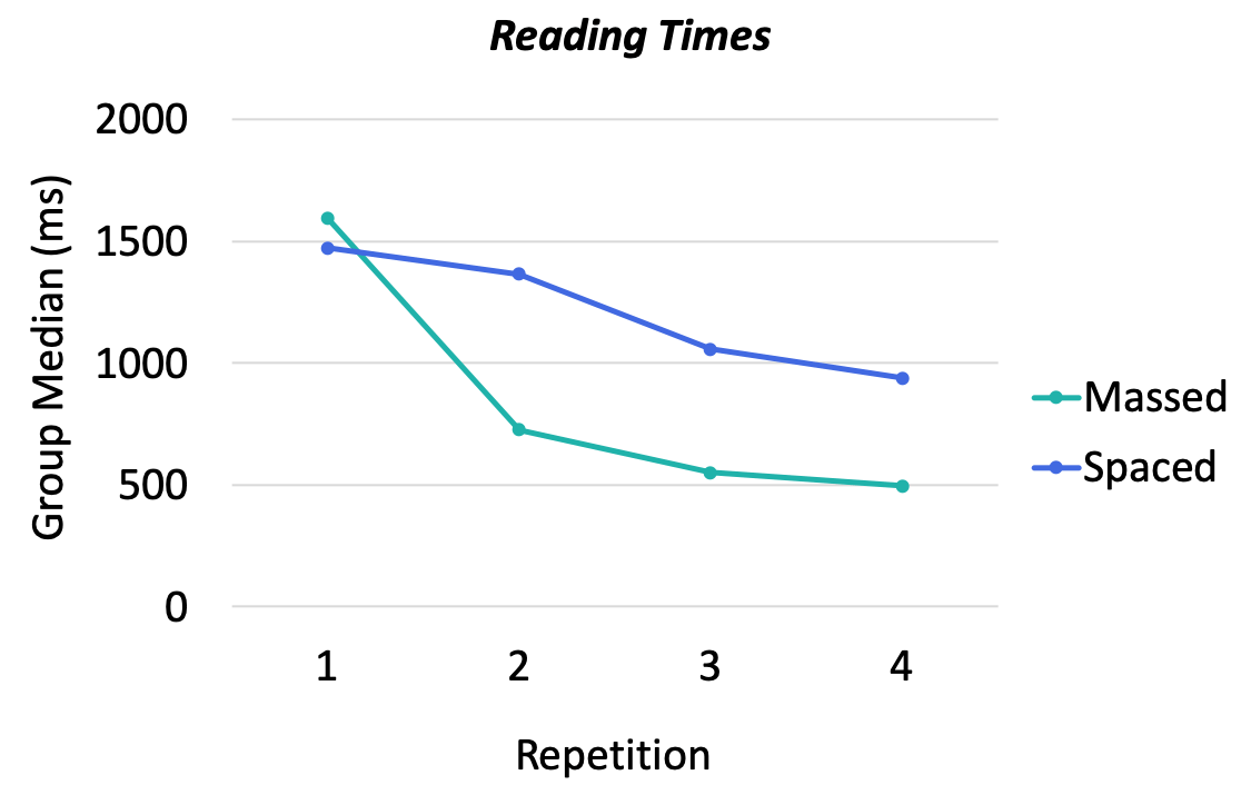 Reading Times for Spacing Effect