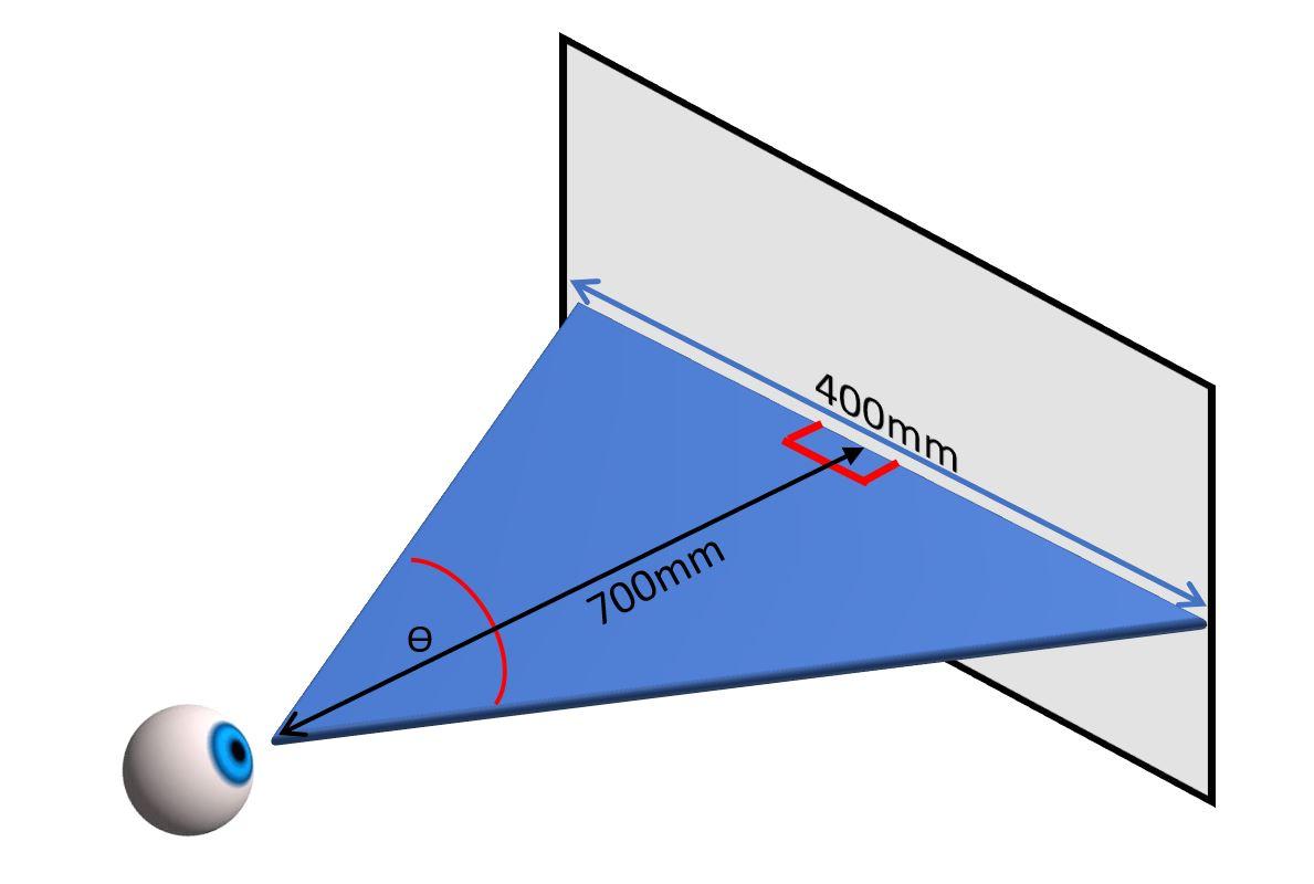 Degrees of Visual Angle