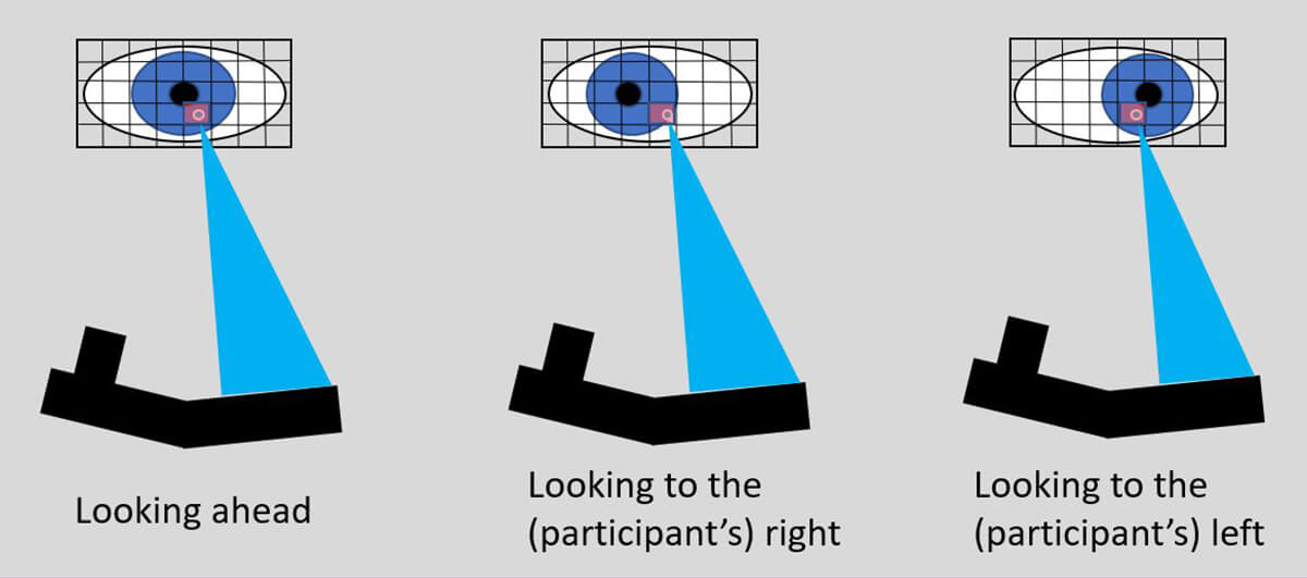 Eye Tacking Corneal Reflection Position Change