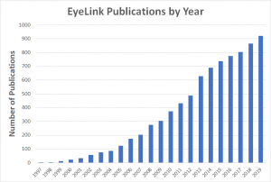 EyeLink Eye Tracking Publications 2019