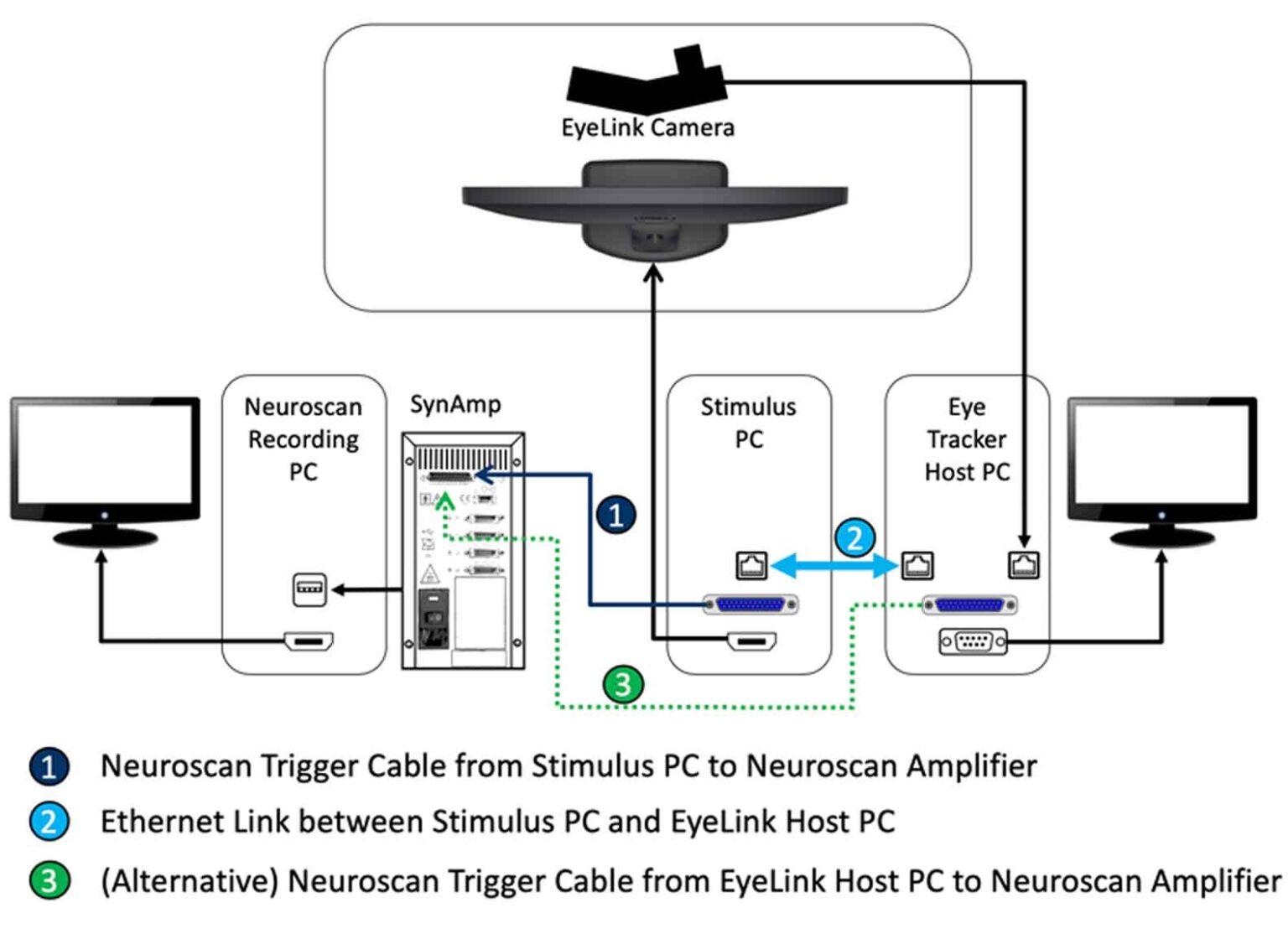 Neuroscan EEG EeyeLink Integration
