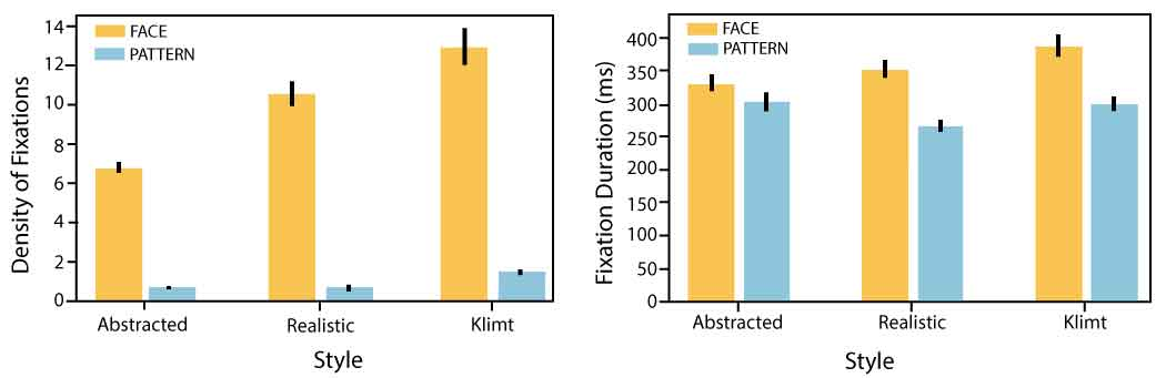 Klimt Experiment Results for Faces and Patterns