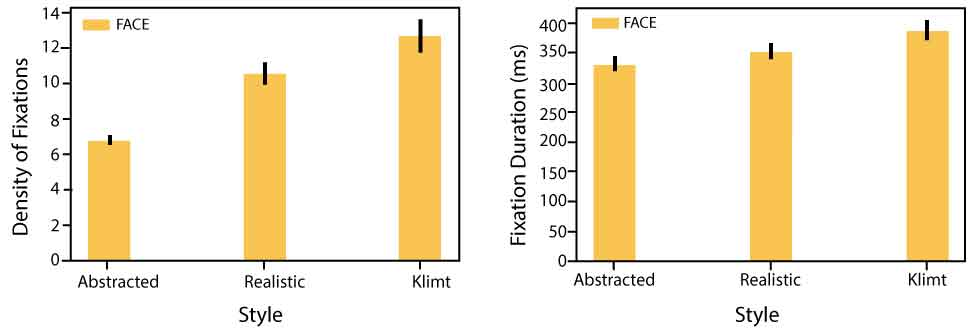 Klimt Experiment Results for Faces